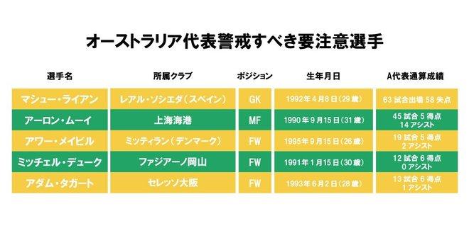 サッカー日本代表が警戒すべきオーストラリア代表「要注意人物5人」!!「2人のJリーガー」に絶対的守護神!元マンチェスター・シティのベテランMFにも注目【図表】の画像001