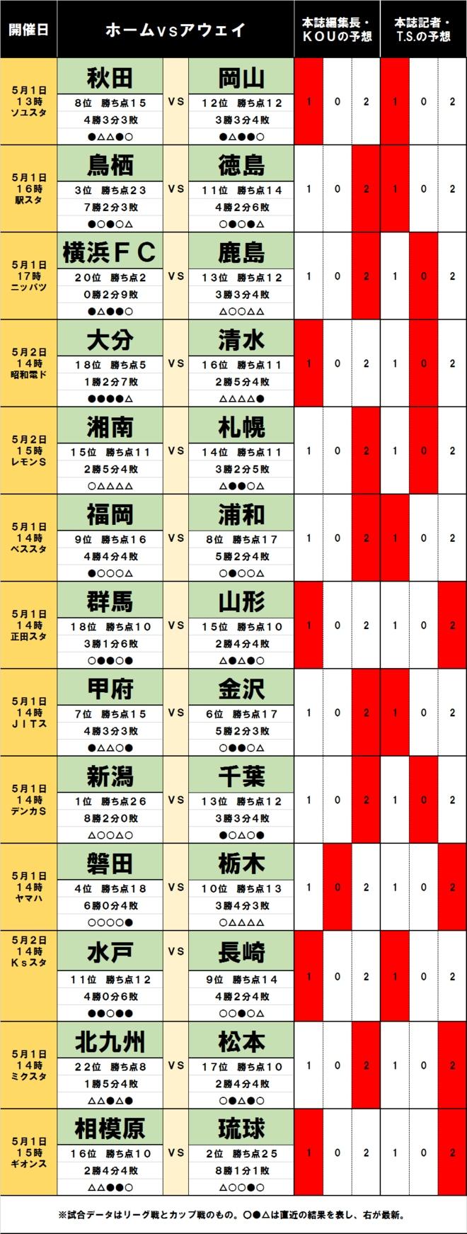 「サッカー批評のtoto予想」(第1237回)5月1・2日「J試合勝敗予想」 J2首位の新潟がホームで苦戦!?の画像001