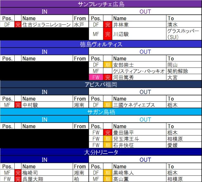 【7月24日更新! J1夏移籍動向一覧(2)】新たなる黒船? EURO出場の現役ポーランド代表FWが日本に!の画像002
