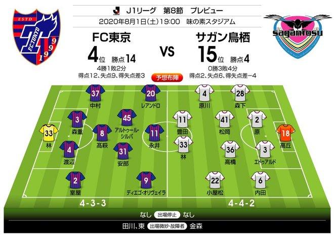 「J1プレビュー」8/1 FC東京―鳥栖「若さがより輝くのはどちらだ!?」の画像001