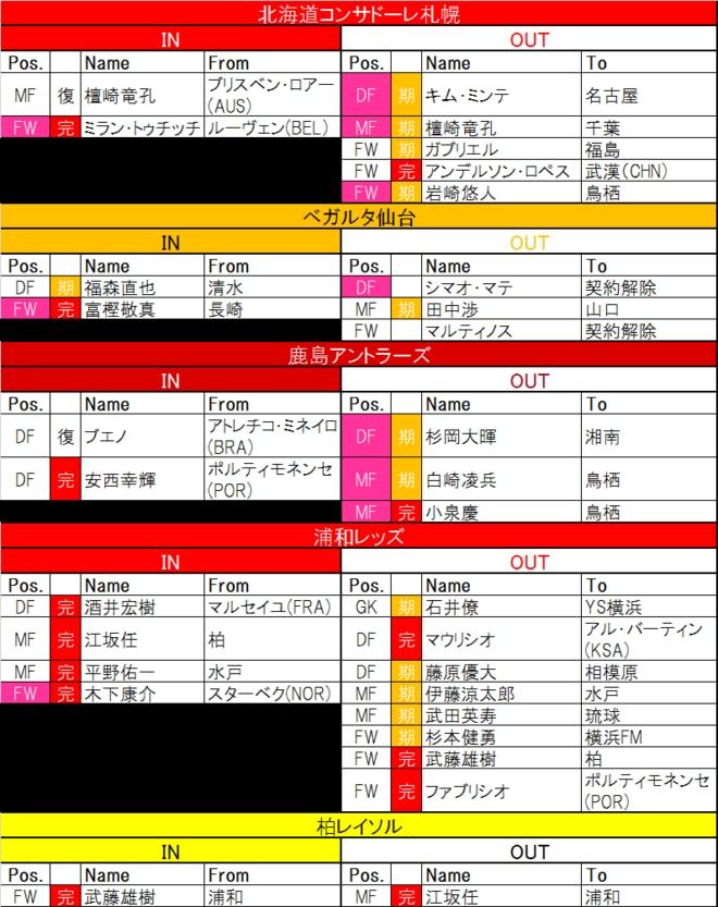 【8月16日更新! J1夏移籍動向一覧(1)】その手があったか! 浦和の「逆輸入」などFWの移籍が相次ぐの画像001