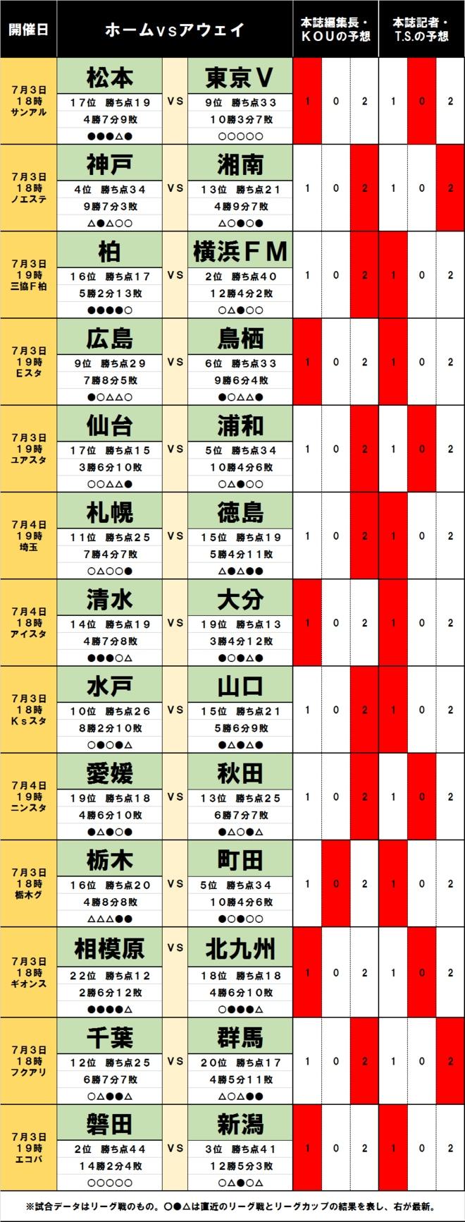 「サッカー批評のtoto予想」(第1247回)7月3・4日 上昇中の横浜FMが「梅雨空の下でスリップ」!?の画像001