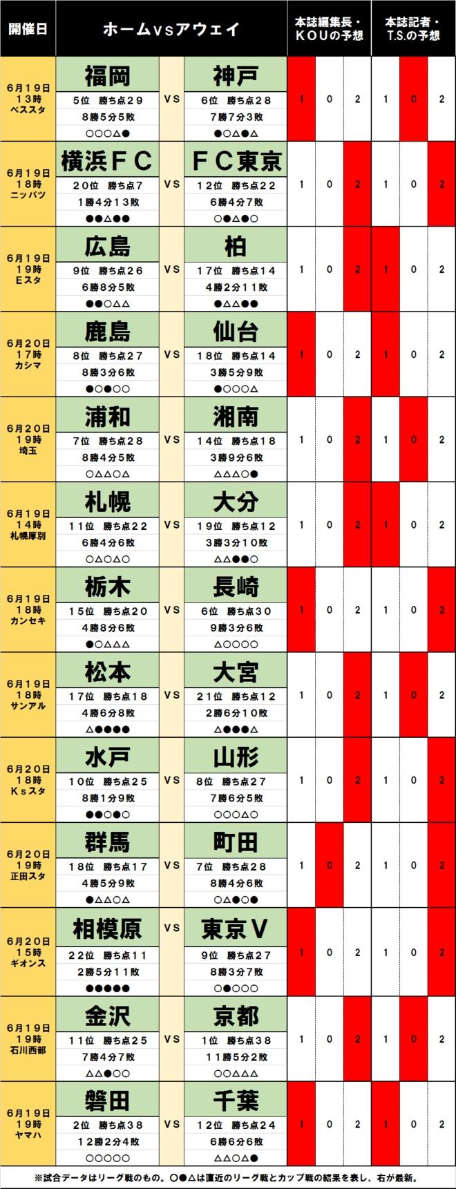 「サッカー批評のtoto予想」(第1245回)6月19・20日 アンデルソン・ロペス離脱の衝撃「最北端」札幌と「最南端」大分の対決の鍵は!?の画像001
