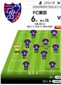 「J1プレビュー」8/15 室屋成ラストマッチ!FC東京-名古屋「日程の罠」の画像001