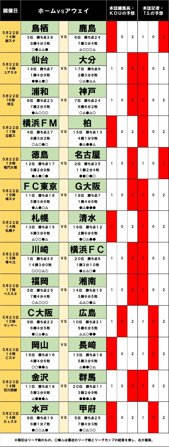 「サッカー批評のtoto予想」(第1241回)5月22・23日 好調3位鳥栖vs猛追鹿島、仙台はホームで大分とサバイバル!の画像001