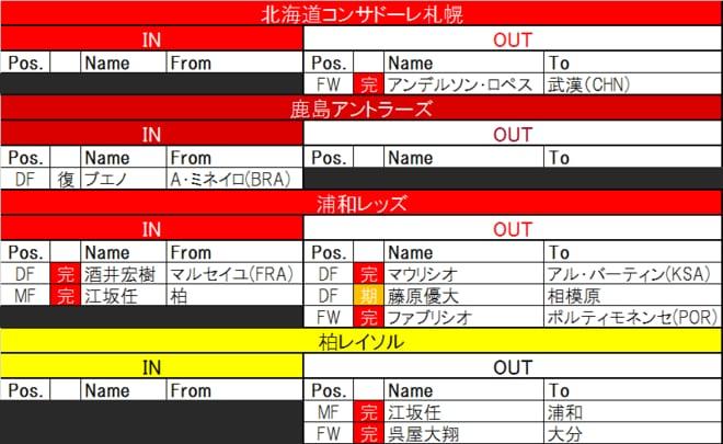 【7月7日更新! J夏移籍動向一覧(1)】ドイツで共闘の2人が、横浜でライバルに!の画像001