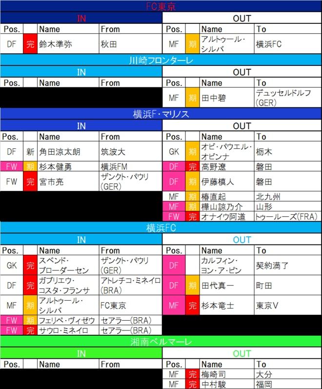 【7月24日更新! J1夏移籍動向一覧(1)】港町に吹く移籍の嵐! 新旧日本代表FW「入れ替わり」の横浜FMと「国際的補強」横浜FCの画像002