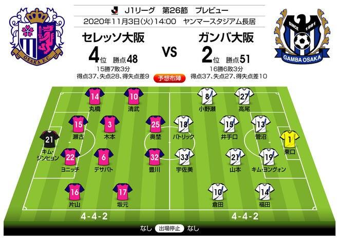 「天皇杯出場」へ負けられないダービー戦「J1プレビュー」C大阪―G大阪の画像003