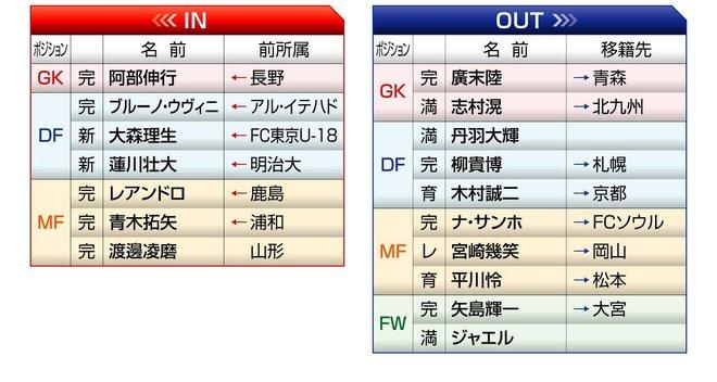 「FC東京」2021年の予想布陣&最新情勢「シャーレを掲げる」首都クラブの強さを証明するシーズンの画像002