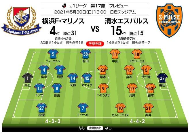 【J1プレビュー】横浜FMの「ショック」は収まるか 前節快勝の清水と対戦の画像003