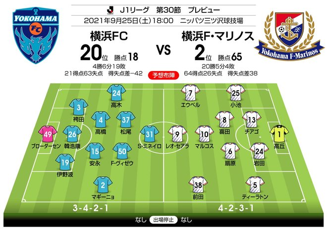 【J1プレビュー】「勝ち点47差」横浜F・マリノスと横浜FCのダービーマッチ!「ホーム勝率100%」は継続するか? の画像003