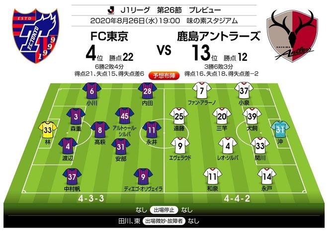 「J1プレビュー」8/26 FC東京-鹿島「前半からゴール誕生」の熱い予感の画像003