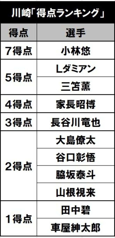 10連勝の裏に戦術変更!川崎はなぜ4-3-3を捨てたのか(2)「誰が、どこにいても」の画像002