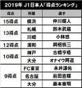 現在の得点王は三笘薫!川崎は8年連続で…「J1日本人得点ランキング」を考えるの画像002