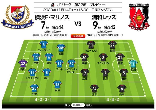 勝ち点差「2」の対決は攻守で特徴が出るか!?「J1プレビュー」横浜FM―浦和の画像003