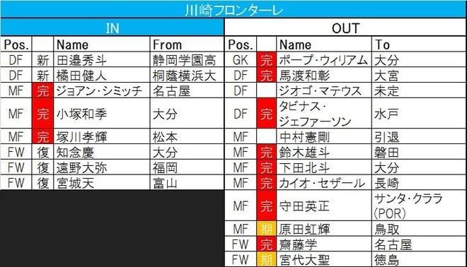 【J1プレビュー】「オルンガ・ロス」を乗り越える!柏が王者・川崎に挑むの画像004