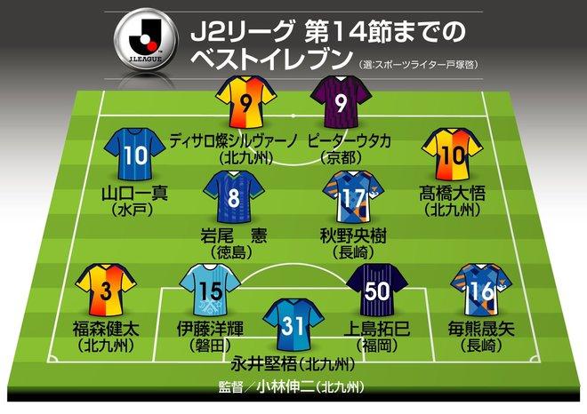 J2序盤戦ベストイレブン(1)CBは磐田の「最終ラインのゲームメーカー」【戸塚啓J2のミカタ】の画像001
