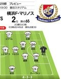 【J1プレビュー】ついに今季初の首位浮上なるか!? 横浜F・マリノスが鬼門のグランパス「名古屋城」に挑む!の画像002