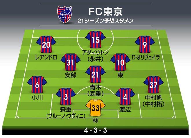 「FC東京」2021年の予想布陣&最新情勢「シャーレを掲げる」首都クラブの強さを証明するシーズンの画像001