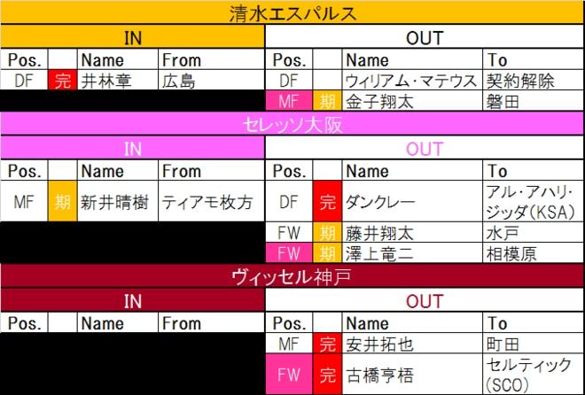 【7月20日更新! J1夏移籍動向一覧(2)】悩みつつもライバルクラブへ移籍 日本代表FWは欧州への画像001