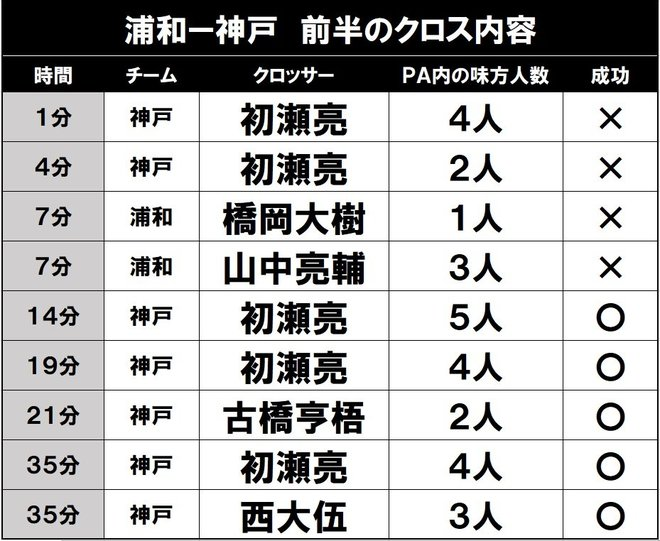 浦和レッズ「最大級の死角」サイドの視点(2)配球役の不在の画像001