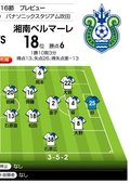 G大阪が最下位・湘南相手に7月以来の連勝を果たす!「J1プレビュー」G大阪―湘南の画像002