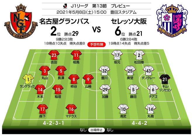 【J1プレビュー】再上昇への気概を見せる! 名古屋vsC大阪の画像001