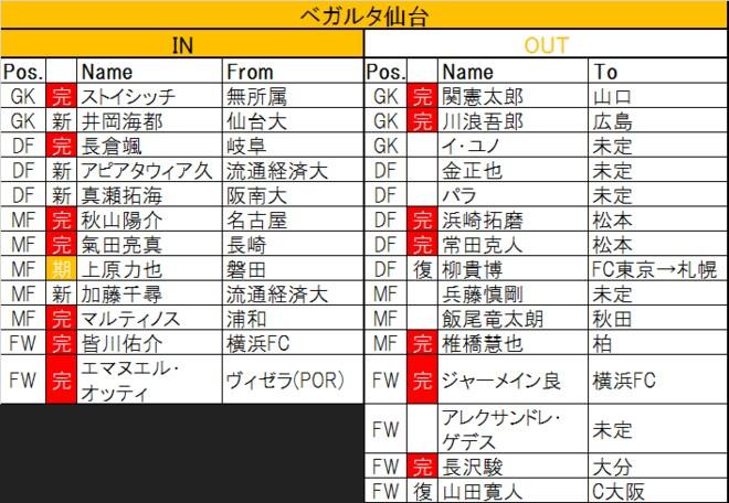 「過去最酷」今季J1「ボトム4」から脱け出すのは?(2)残留ラインは勝ち点34!?徳島、清水、仙台の「監督力」の画像003