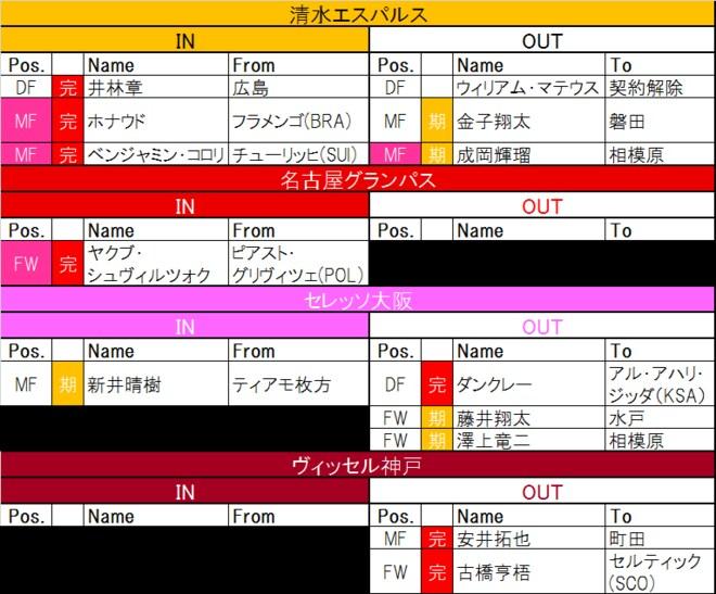【7月24日更新! J1夏移籍動向一覧(2)】新たなる黒船? EURO出場の現役ポーランド代表FWが日本に!の画像001