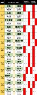 「サッカー批評のtoto予想」(第1233回)4月10・11日 名古屋の「異様に高い確率」で「0」多発の週末に!?の画像001