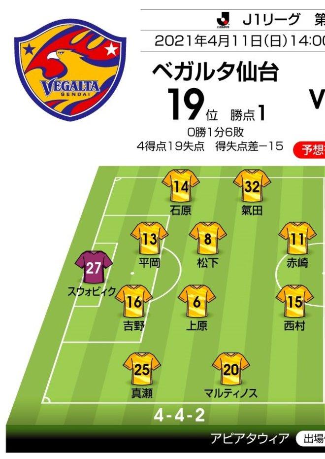 【J1プレビュー】「497日ユアスタ勝ちなし」仙台が超攻撃的な横浜FMを迎え撃つ!の画像002
