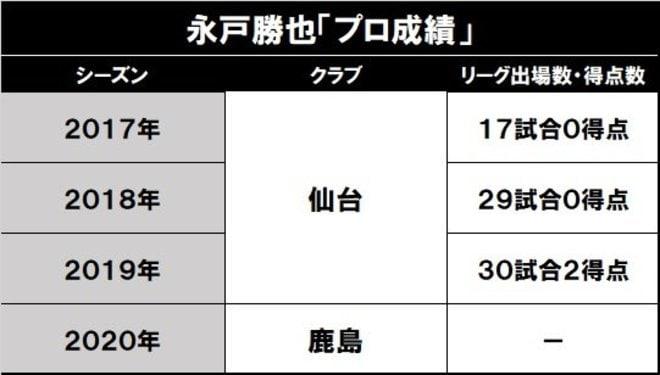 鹿島が得た永戸勝也という安心(1)「ザーゴ政権下で最多先発の凄み」の画像001