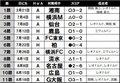 浦和レッズ連勝の陰に宇賀神友弥「見えかけた大槻サッカー」の画像001