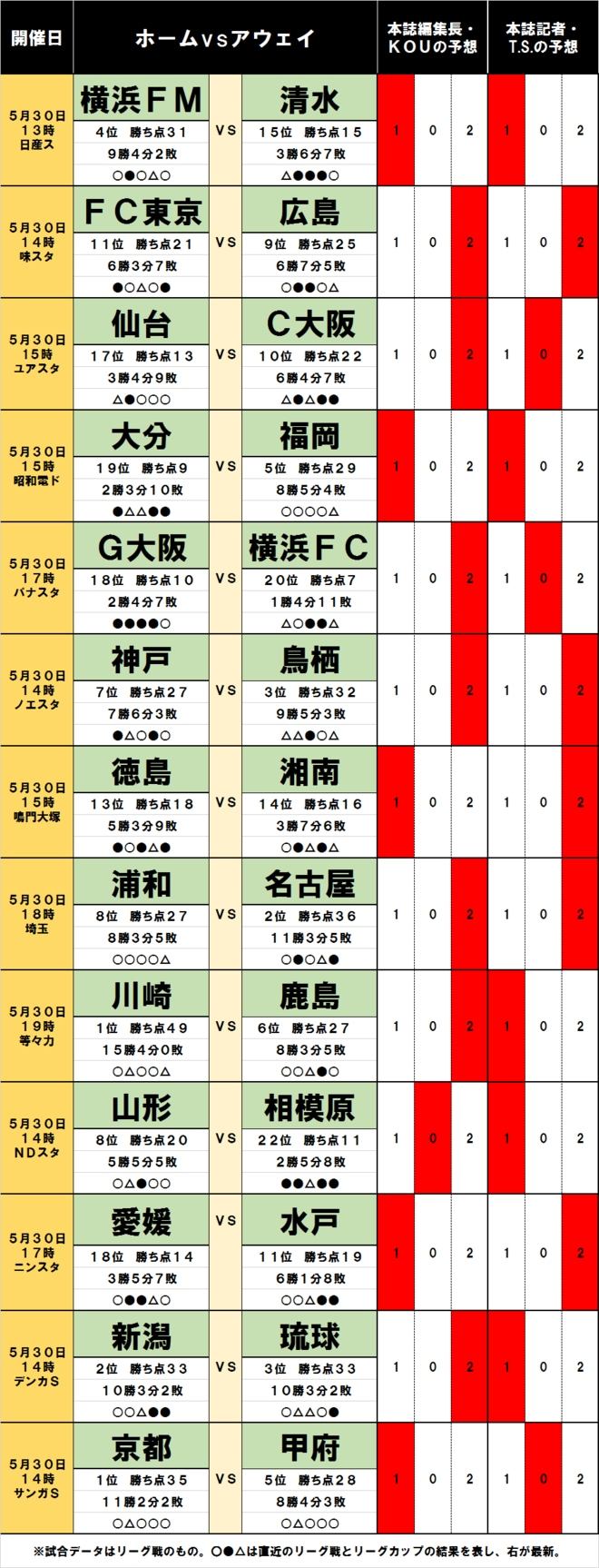 「サッカー批評のtoto予想」(第1242回)5月30日「仙台対C大阪」と横浜FM、ガンバに漂う「波乱の予感」の画像001