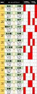 「サッカー批評のtoto予想」(第1226回)3月6・7日「震災から10年、仙台は再び希望の灯となるか」の画像001