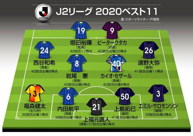 2020年J2「ベスト11」+α(1) 「優勝」徳島から5選手!!「全選手が西日本」の西高東低!【戸塚啓J2のミカタ】の画像001