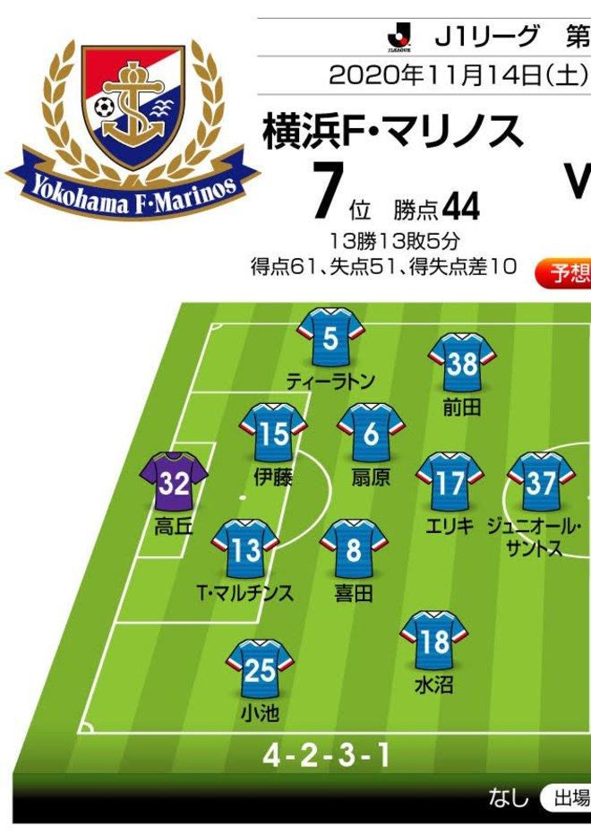 勝ち点差「2」の対決は攻守で特徴が出るか!?「J1プレビュー」横浜FM―浦和の画像001
