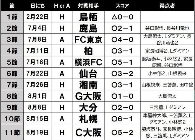 10連勝の裏に戦術変更!川崎はなぜ4-3-3を捨てたのか(2)「誰が、どこにいても」の画像001