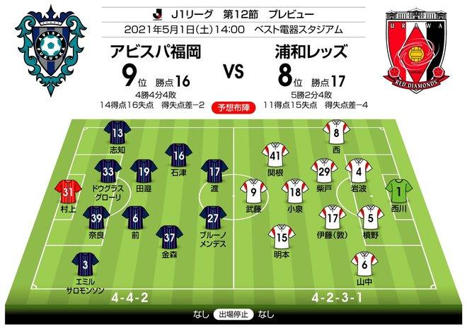 【J1プレビュー】福岡VS浦和「勝ち点3必須」の「1差」対決!浦和のカギは「フィニッシュの精度」の画像001