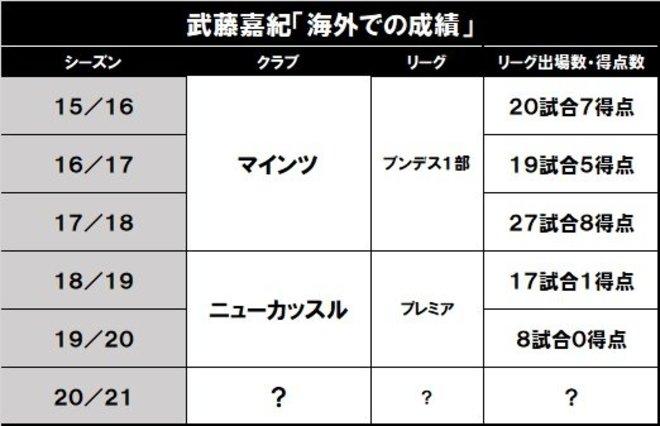 柴崎岳、香川真司、武藤嘉紀……「欧州の日本人選手」たちの最新動向 の画像001