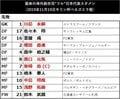 警告! サッカー日本代表「未曾有ノ異状アリ」(2)フル代表に「1年半のブランク」の危険の画像001