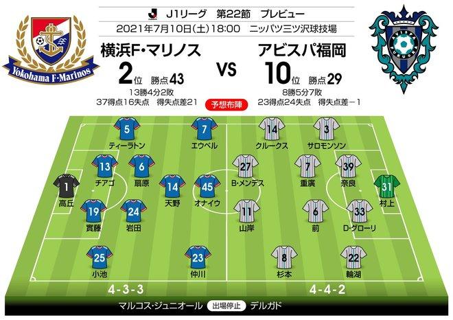 【J1プレビュー】横浜FMvs福岡 互いに乗り越えるべき「壁」!の画像003