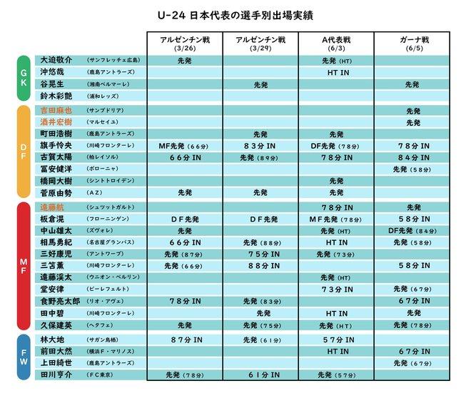 U-24日本代表の激論 大住良之×後藤健生(1)「吉田、冨安、遠藤、田中の四角形は絶対」「3日の兄弟対決はOAが出ていたら…」の画像001