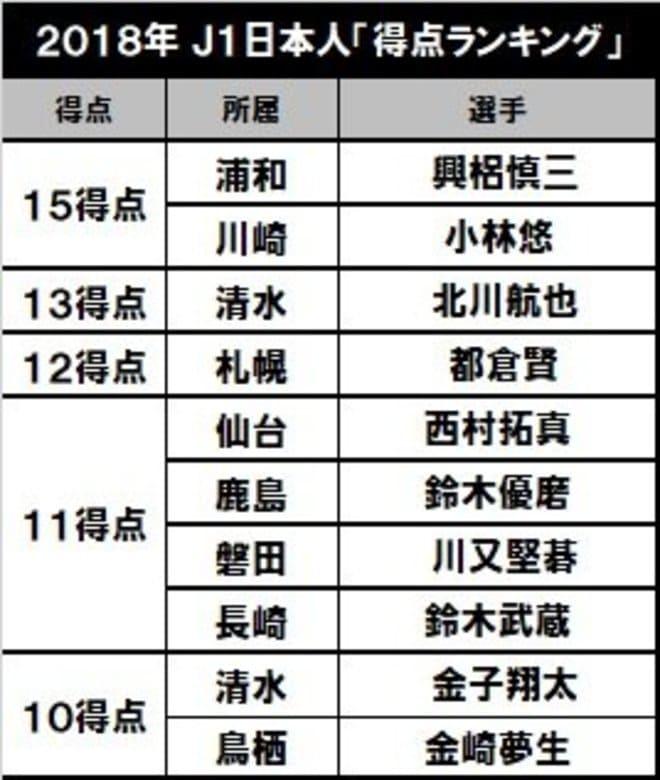 現在の得点王は三笘薫!川崎は8年連続で…「J1日本人得点ランキング」を考えるの画像003