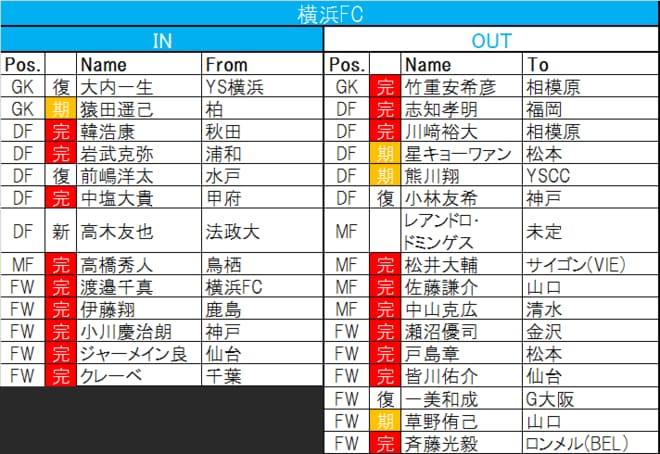 【Jリーグ移籍動向中間報告】横浜F・マリノスが「欧州ビッグクラブ級」の強化策!?の画像002