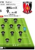 勝ち点差「2」の対決は攻守で特徴が出るか!?「J1プレビュー」横浜FM―浦和の画像002