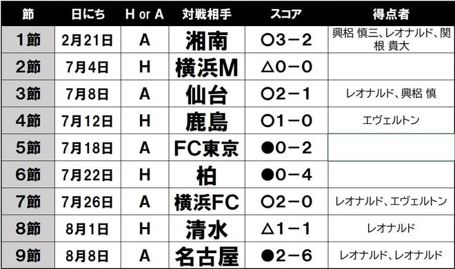 """浦和、守備崩壊!「暗闇の大槻サッカー""""45分間の薄明""""」の画像001"""