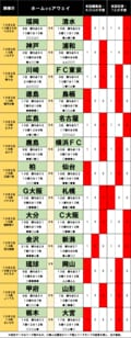 「サッカー批評のtoto予想」(第1259回)10月2・3日 首位・川崎フロンターレや「アビスパ福岡対清水エスパルス」今週末はドロー続出の予感の画像001