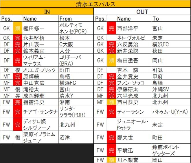 「過去最酷」今季J1「ボトム4」から脱け出すのは?(2)残留ラインは勝ち点34!?徳島、清水、仙台の「監督力」の画像001