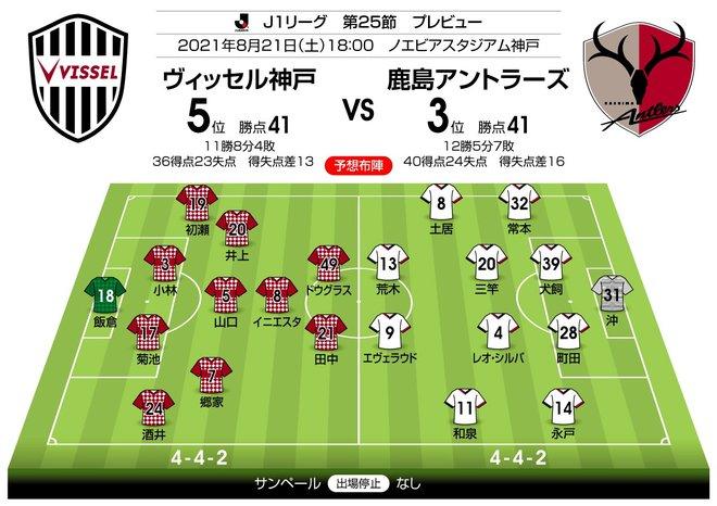 【J1プレビュー】「勝ち点41対勝ち点41」2強を追う「鹿島と神戸」が直接対決!の画像003